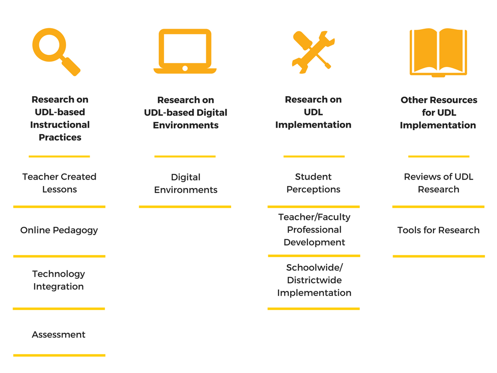 Image shows a chart with the different topics listed under the research database. These topics include research on UDL-based instructional practices, research on UDL-based digital environments, research on UDL implementation, and other resources for UDL implementation.