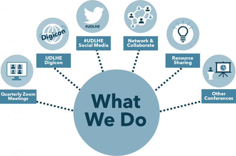What we do graphic: quarterly zoom meetings, UDLHE digicon, #UDLHE social media, network and collaborate, resource sharing, other conferences