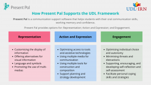 Graphic Details how Present Pal, a communication app that supports learners with oral communication, working memory, and confidence. Present Pal provides options for Representation, Action and Expression, and Engagement under the UDL framework.